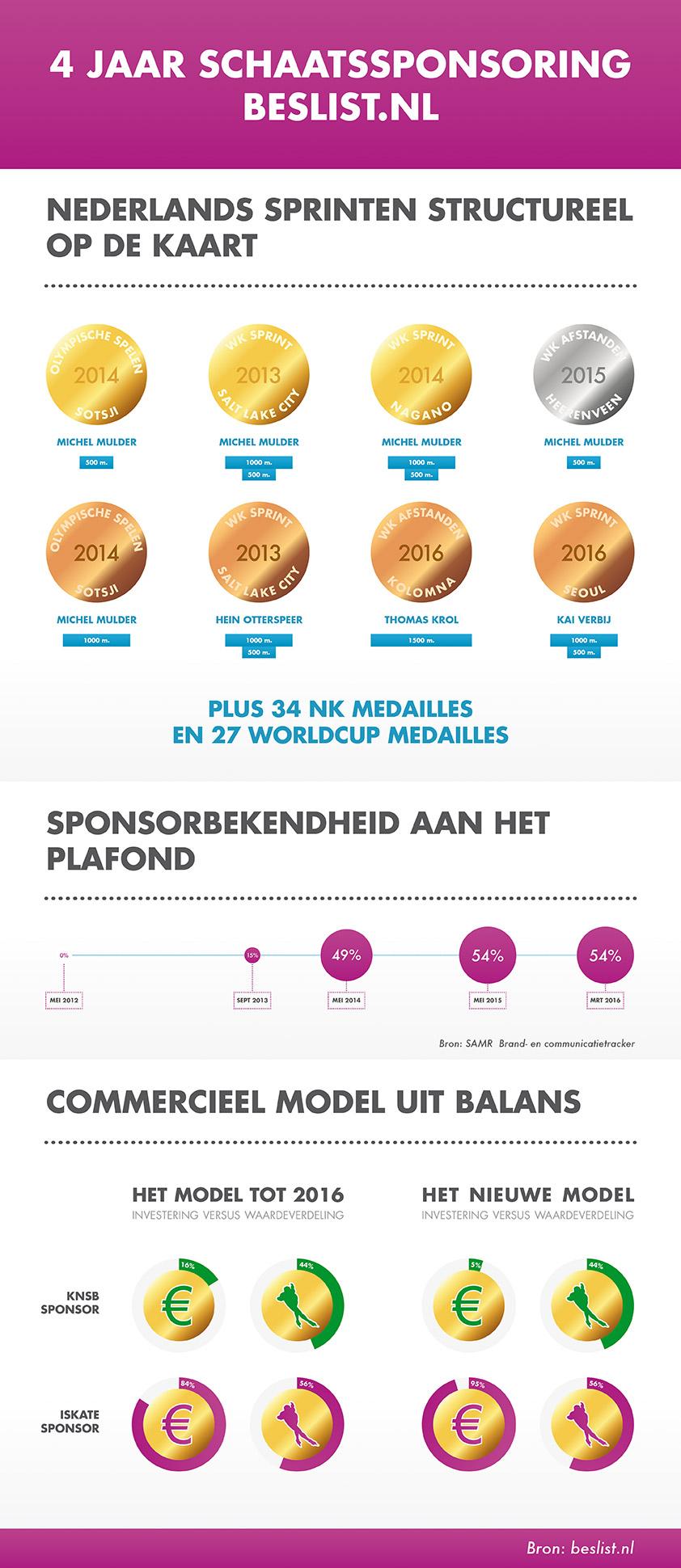 4 jaar schaatssponsoring beslist.nl
