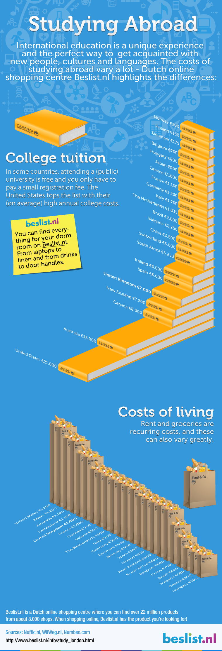Infographic: Costs studying abroad vs London